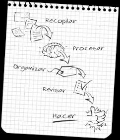 cinco etapas de gtd