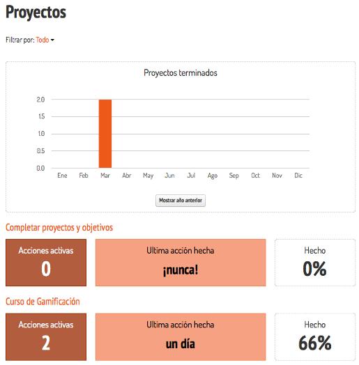 gráfica de proyectos terminados