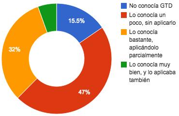 resultados primera pregunta de la encuesta