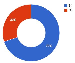 resultados cuarta pregunta de la encuesta