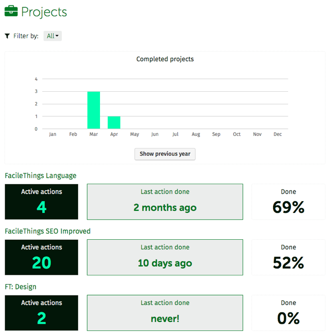 Analytics projects