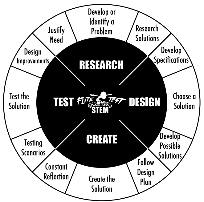 FliteTest STEM -