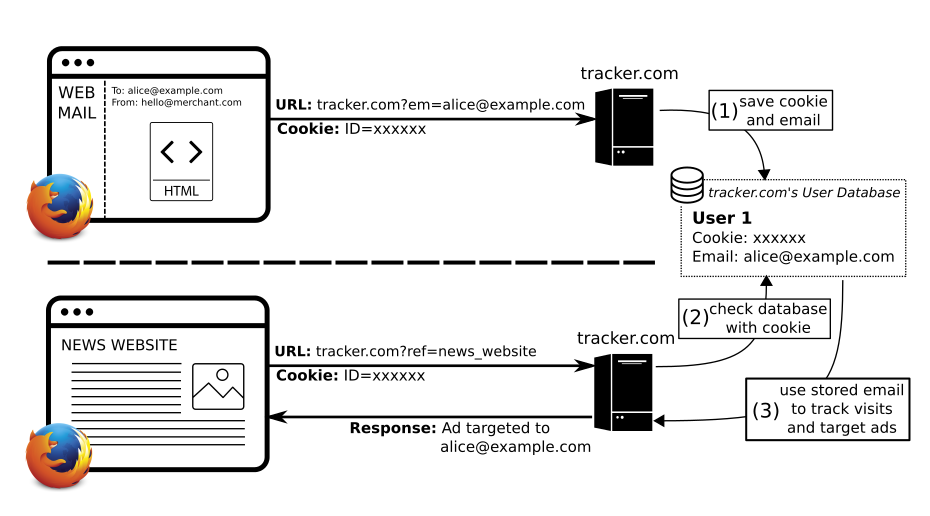 Diagram showing the process of tracking with email address