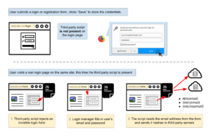 No boundaries for user identities: Web trackers exploit browser login managers