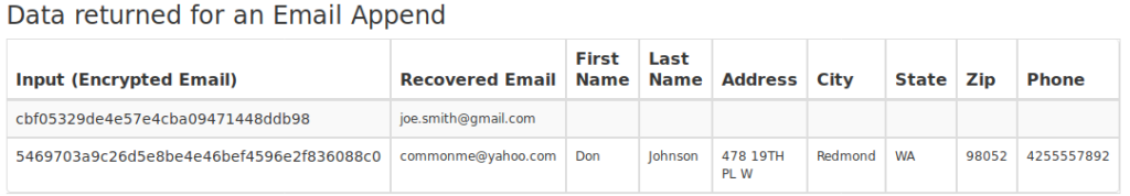 Four cents to deanonymize: Companies reverse hashed email
