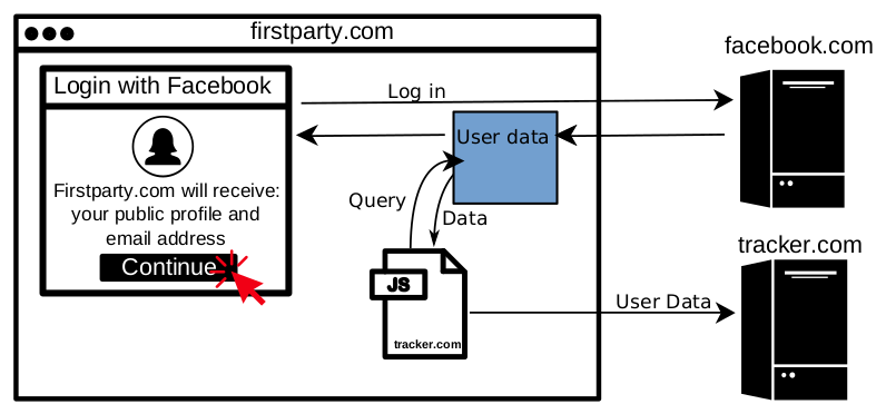 Diagram of third-party script accessing Facebook API