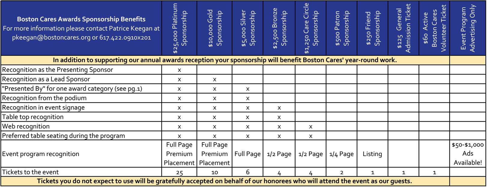 AwardsChart