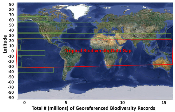 Tropical Biodiversity Data Gap 2008