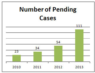 Number of Pending Cases