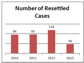 Number of Resettled Cases