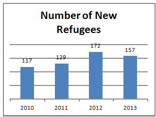 Number of New Refugees per Year