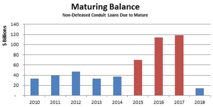 CMBS maturity graph