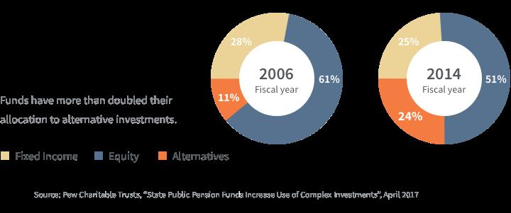 Average Public Pension Asset Allocation: 2006 and 2014