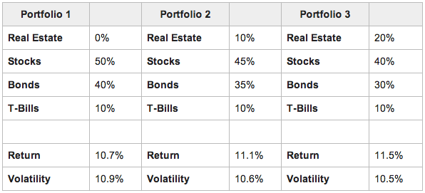 portfolio-diversification-into-alternative-assets