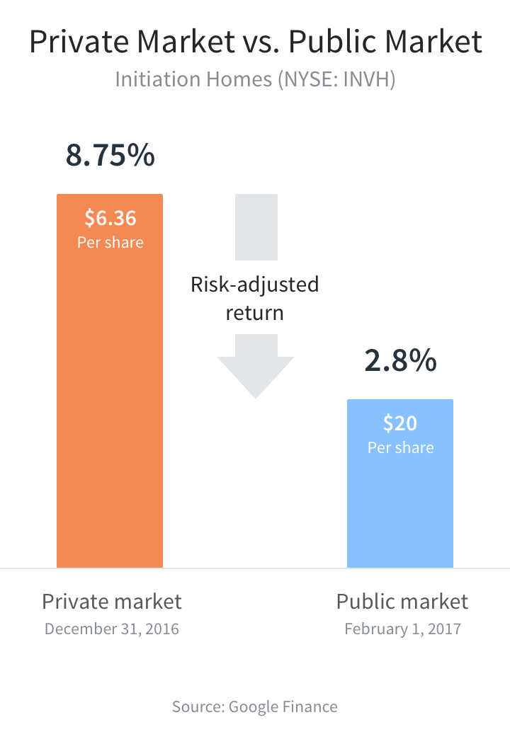 private market investments versus public market investments