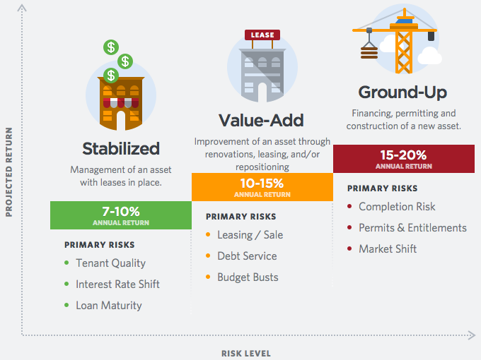 Property Development Risks : Phases of real estate