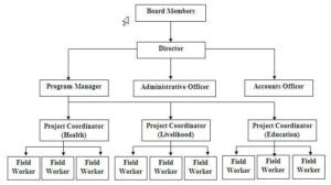 Organizational Chart for your NGO