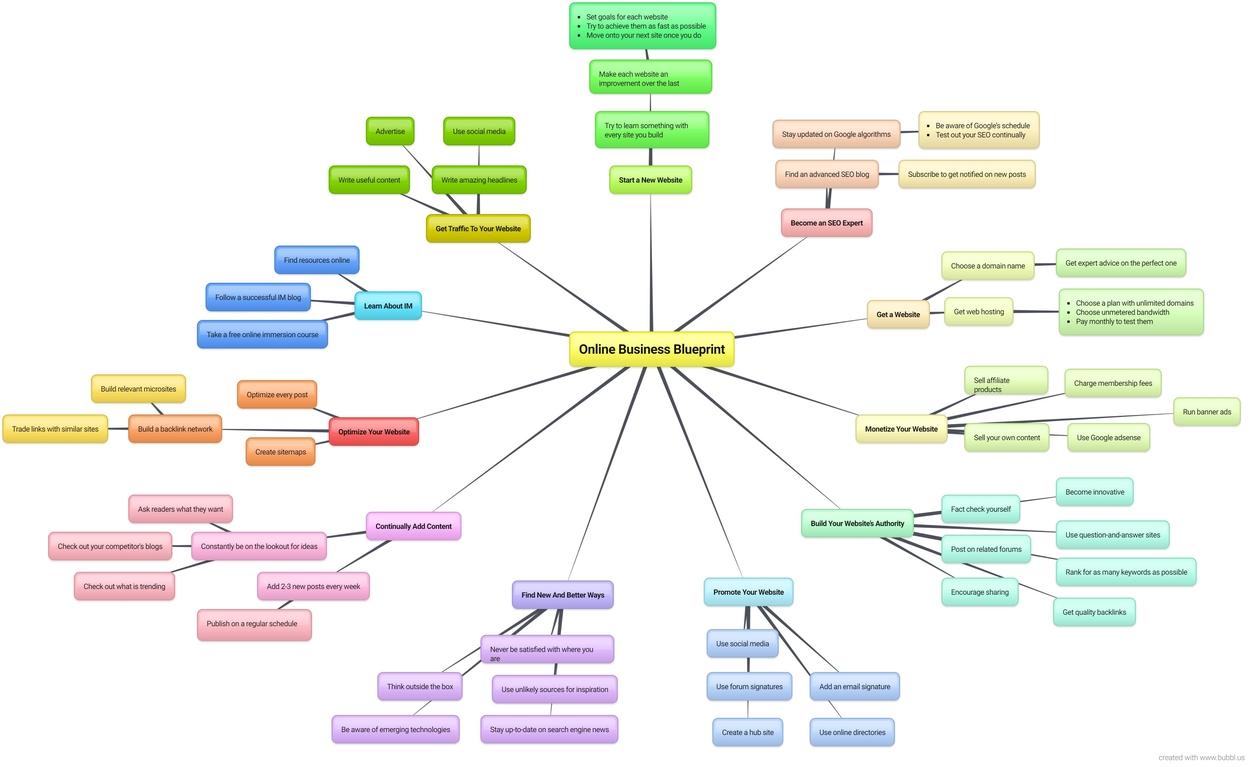 online buisness blueprint mindmap pic