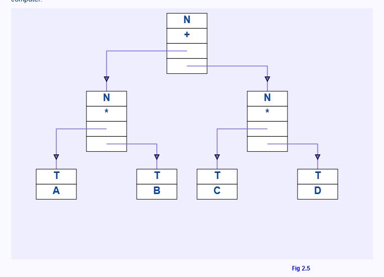 Структура данных плеккс