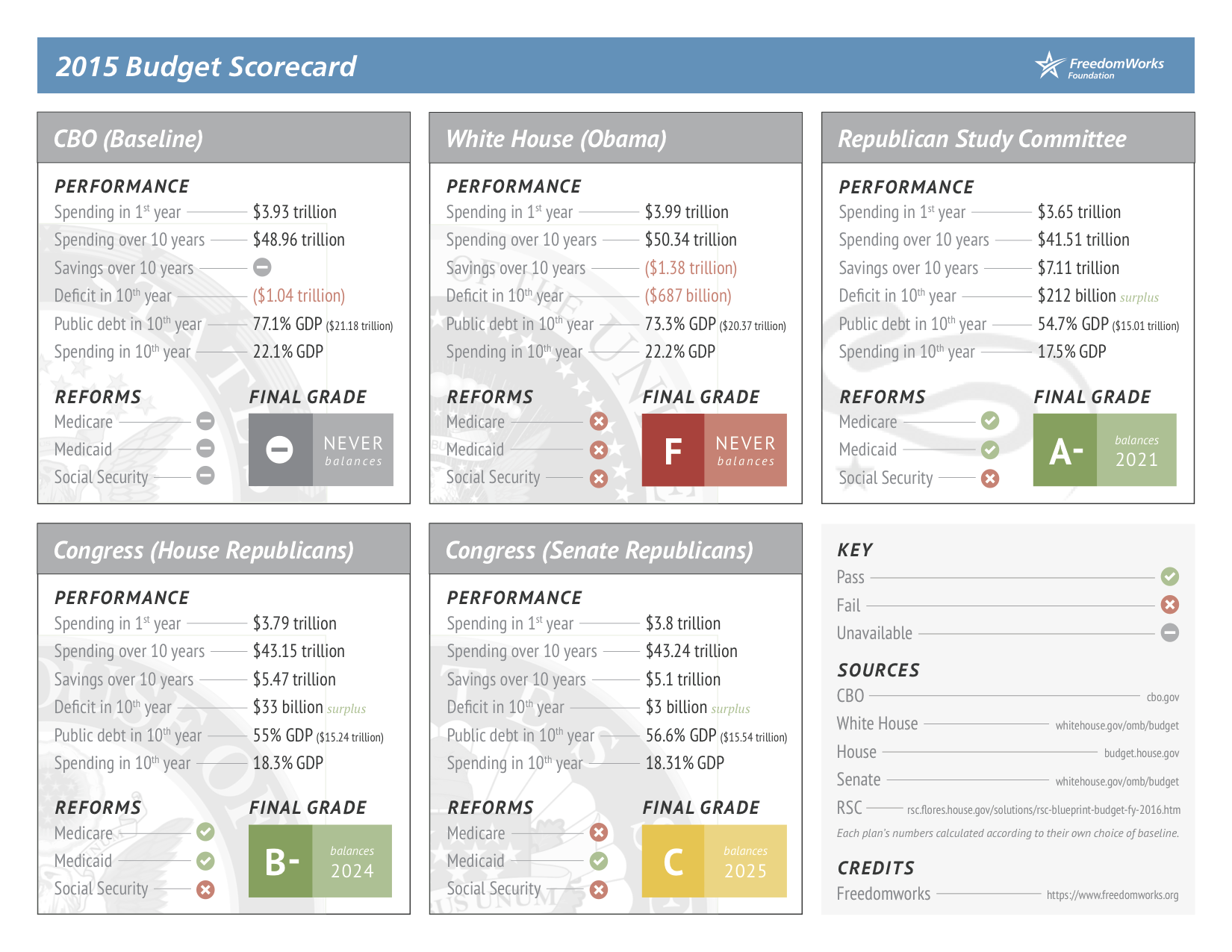 2015 FreedomWorks Budget Scorecard