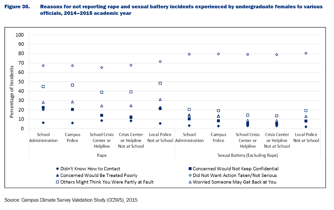 Graph from Campus Climate Survey Study depicting reasons why students didn't report abuse to law enforcement or schools