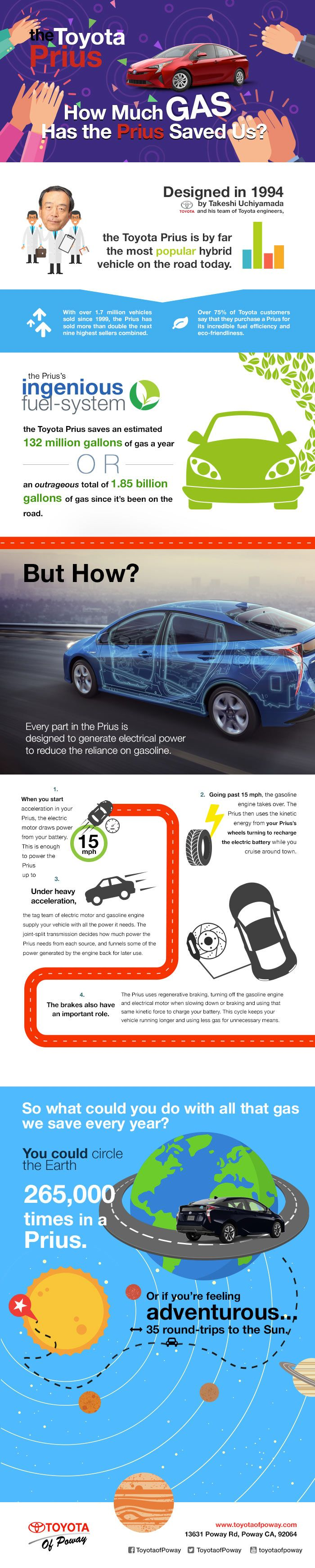 Lean About How the Toyota Prius Can Save You Gas Infographic