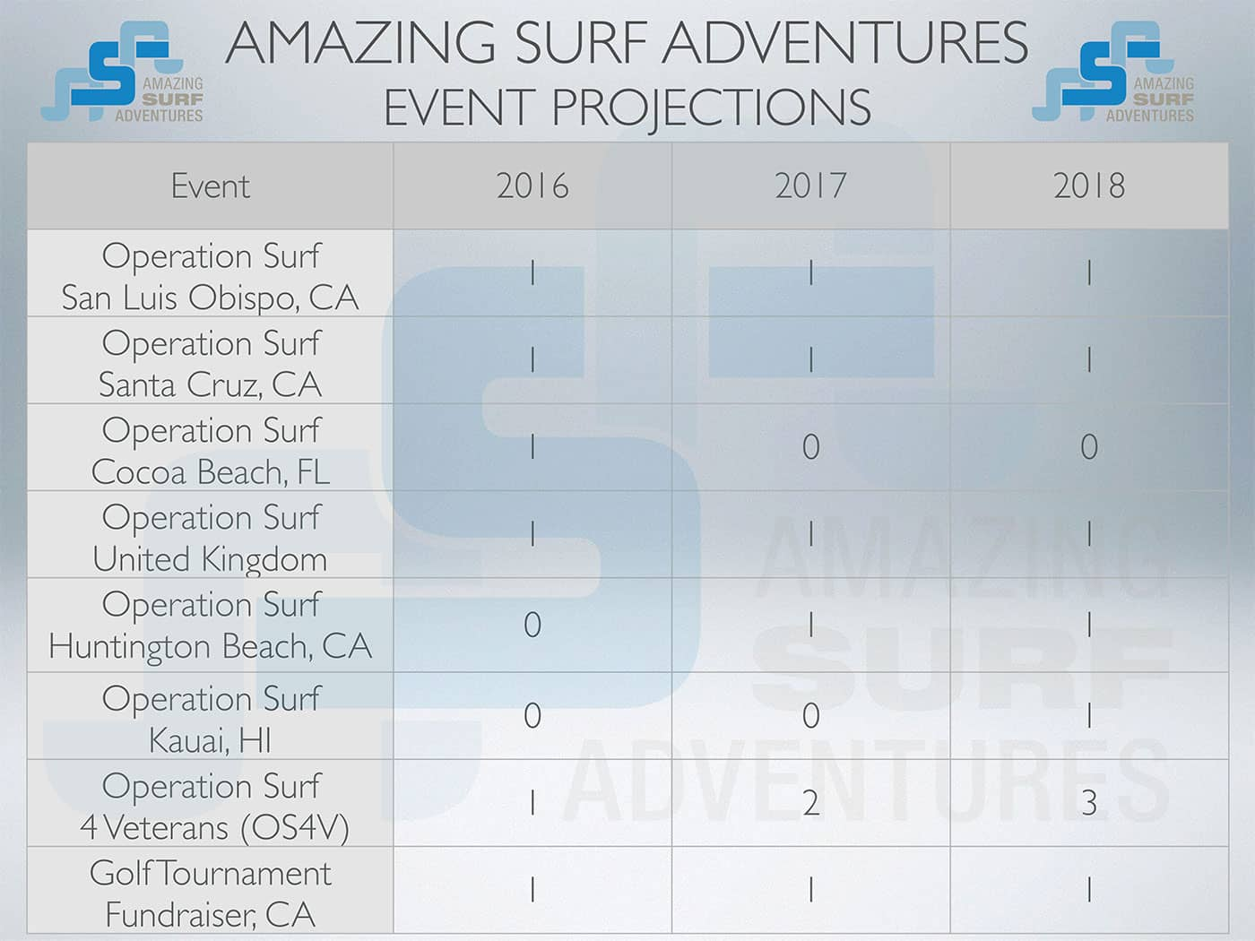 Chart of Event Projections for Operation Surf