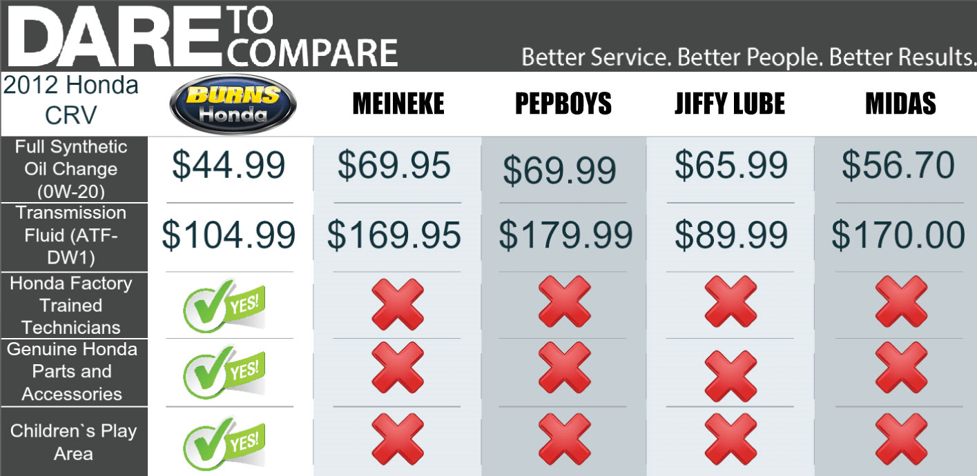 Burns Honda, better service comparisons