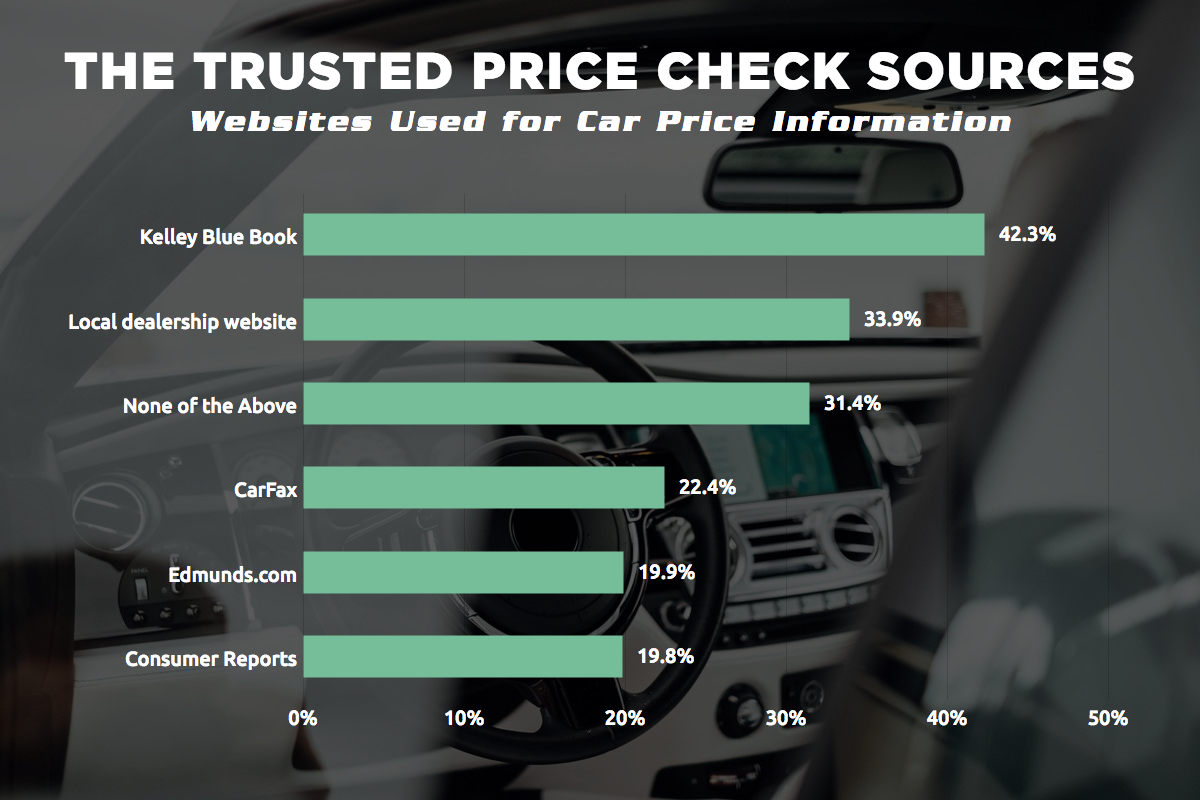 Car Buying Habits and Trends in the U.S. (Survey)