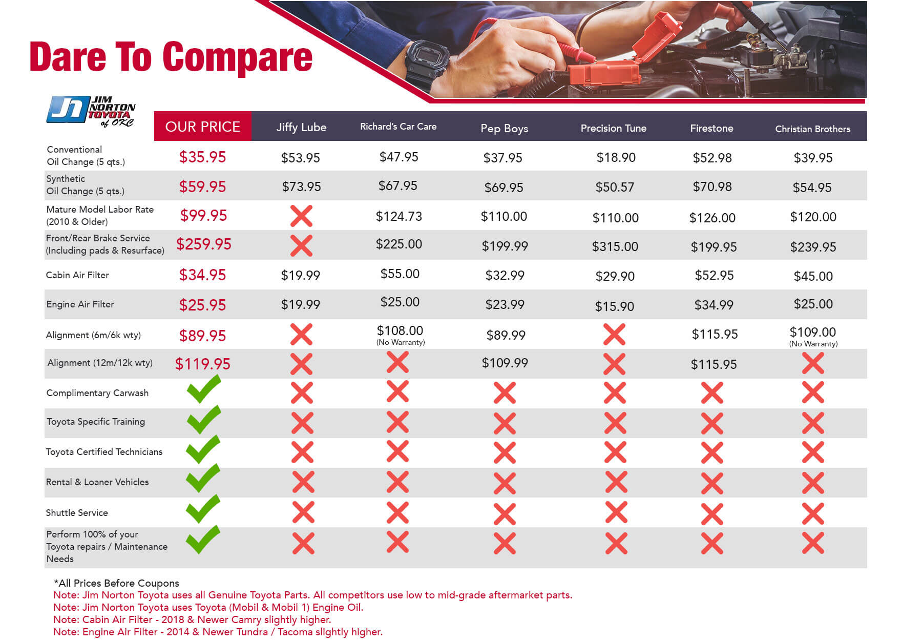 Dare to Compare at Jim Norton Toyota OKC