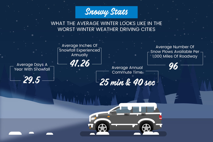 Average winter weather for the worst winter driving cities.