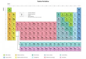 Tiro suas dúvidas de Química