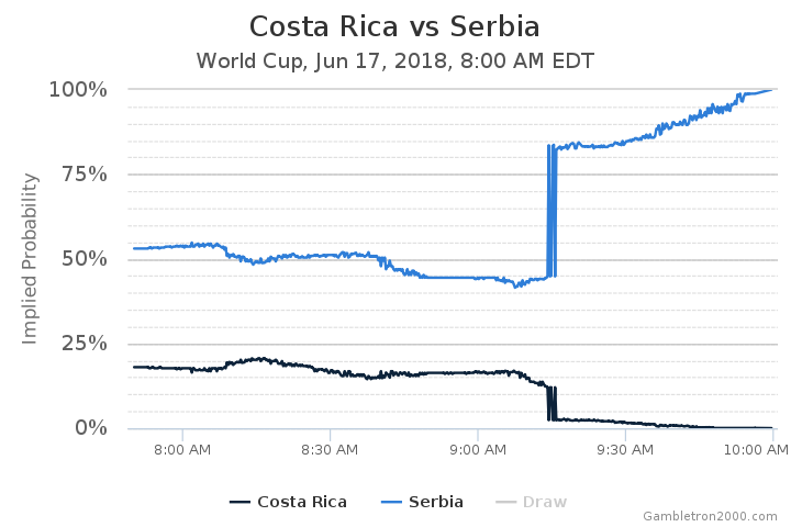 Costa Rica vs Serbia Odds - World Cup - June 17, 2018