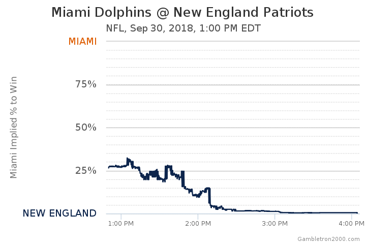Miami Dolphins at New England Patriots Odds - NFL