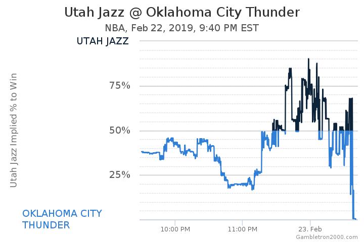 a06b8fcc35f Utah Jazz at Oklahoma City Thunder Odds - NBA - February 22