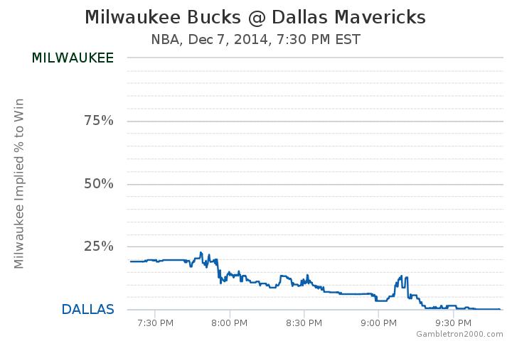 Milwaukee Bucks at Dallas Mavericks Odds - NBA - December 7