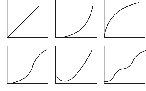 Courtesy of http://www.cotch.net/images/graphs.svg