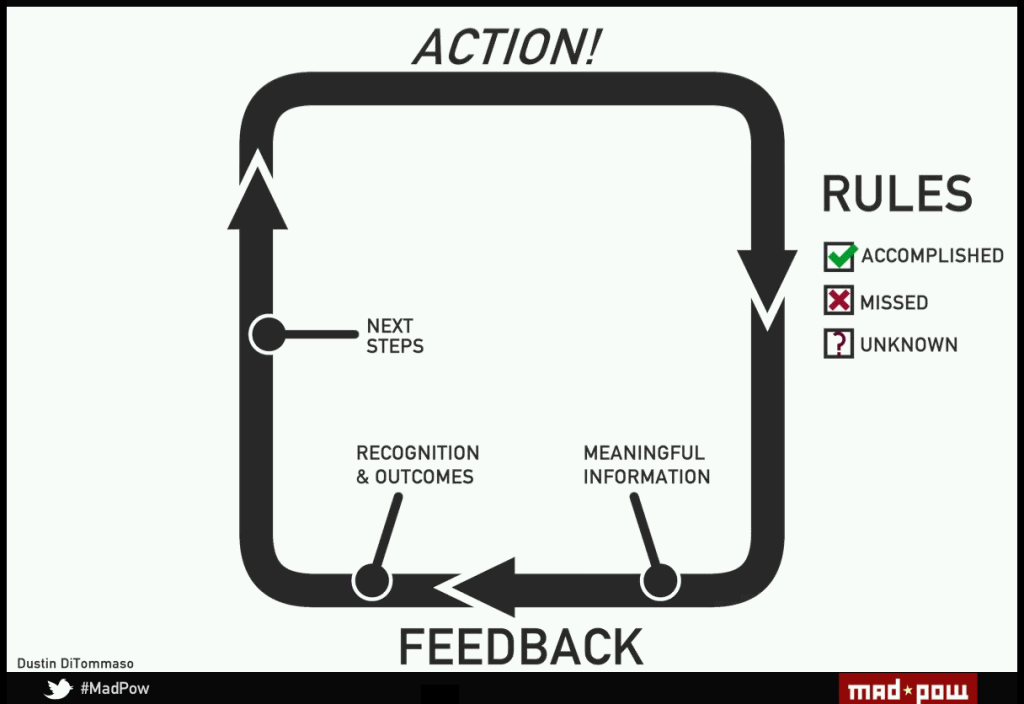 feedback-loop (2)