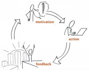 motivation-feedback-action-loop