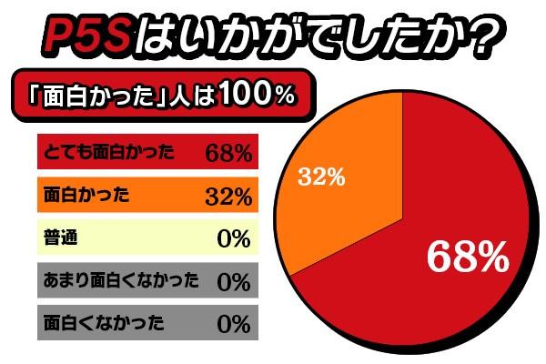 Players Highly Enjoyed Persona 5 Scramble Demo   Gammicks