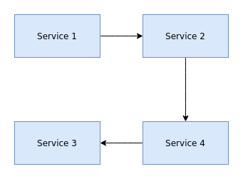 Microservices communicating between each other
