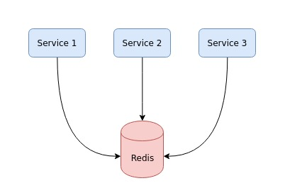 Three services using the same redis