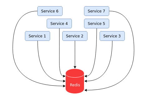 Seven services using the same redis