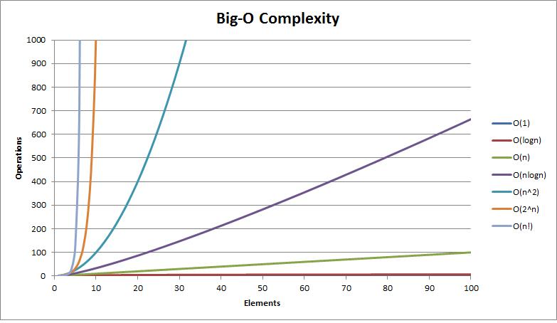 Big O complexy chart