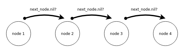 Searching last node algorithm