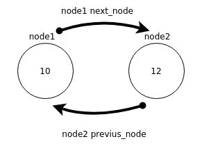 Two linked nodes