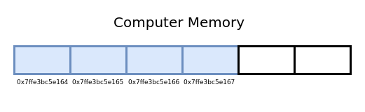 Address of allocated memory