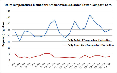 Garden Tower Daily Temperature Stability
