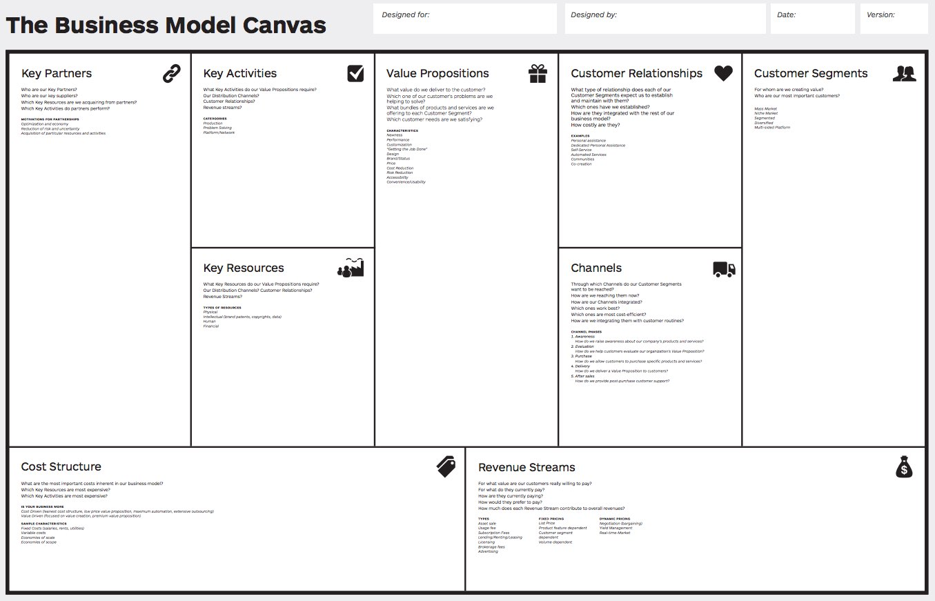 Canvas Business Model Ppt