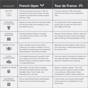 Comparing the French Open and the Tour de France.